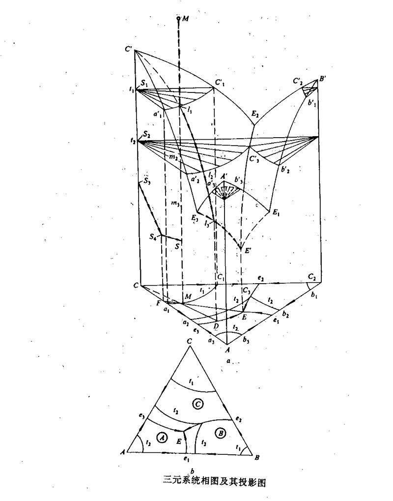 耐火材料三元系统相图投影